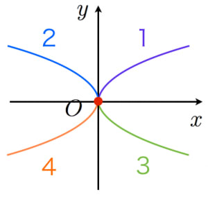 無理関数のグラフ