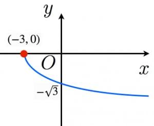 無理関数のグラフの例