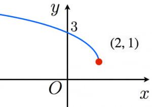 無理関数のグラフの例2