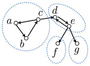 強連結成分分解の例