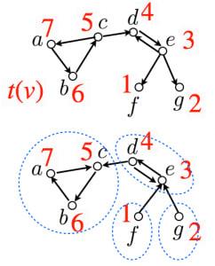 強連結成分分解のアルゴリズム