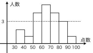 ヒストグラムの例