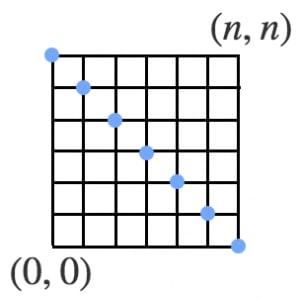 二項係数の二乗和