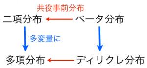 ディリクレ分布と他の分布の関係