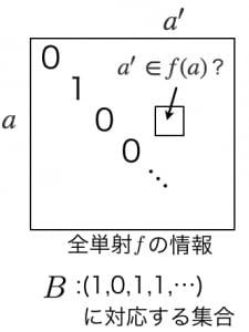 対角線論法のイメージ