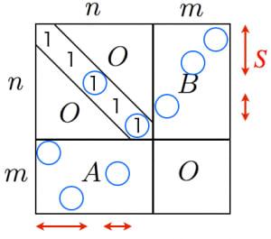 ビネコーシーの定理の証明