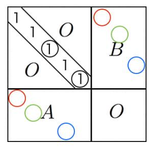 ビネコーシーの定理の証明2