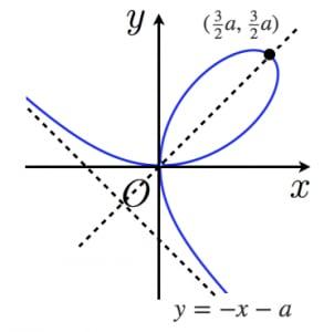 デカルトの葉線のグラフ