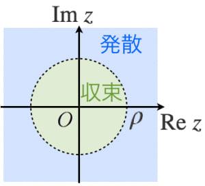 収束半径のイメージ