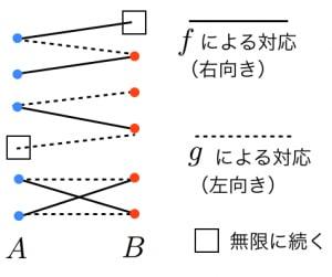 ベルンシュタインの定理の図
