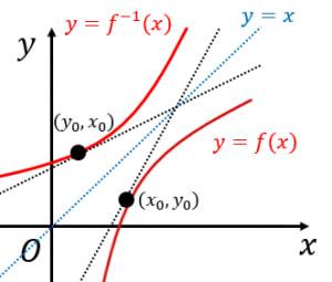 逆関数の微分のイメージ