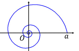 対数螺旋のグラフ