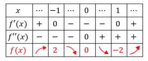 増減表の例