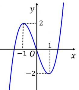 y=x^3-3xのグラフ