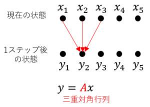 三重対角行列の例