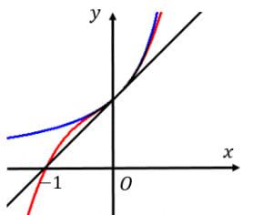 1/1-xのテイラー展開と近似