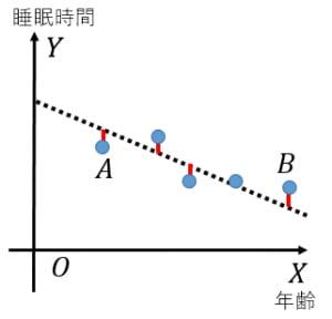 偏相関係数の説明の準備