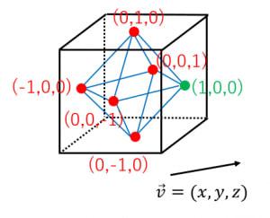 正六面体に内接する正八面体