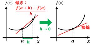 微分係数の意味