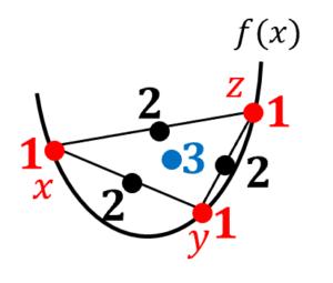popoviciuの不等式のイメージ