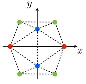 正二十面体の座標表示
