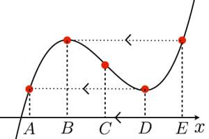 三次関数の対称性