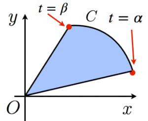 ガウスグリーンの定理