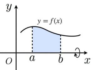 回転体の体積