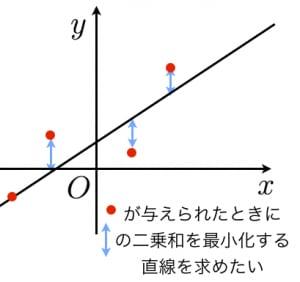 最小二乗法の導出