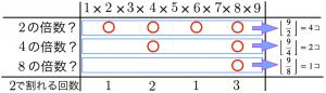 ルジャンドルの定理の証明