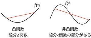 凸関数の定義