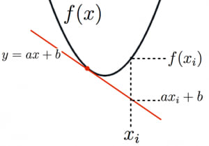 イェンゼンの不等式の証明