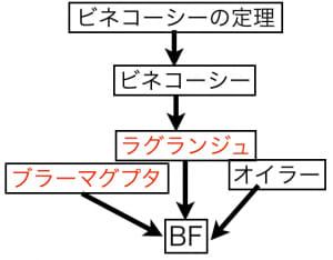 恒等式の関係
