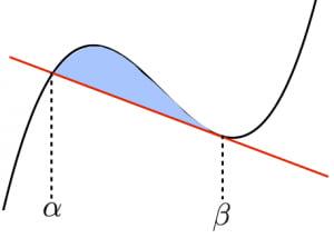 3次関数と直線で囲まれた面積