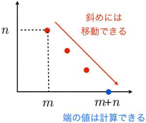 ベータ関数の積分の証明