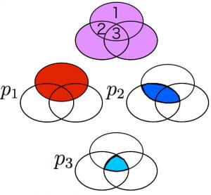 包除原理のイメージ2