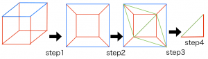 オイラーの多面体定理証明の概略