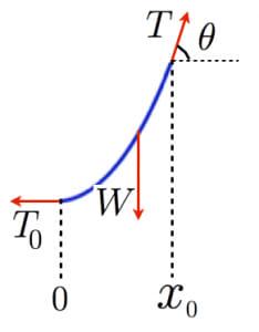 懸垂線の導出