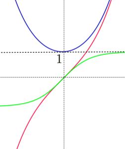 双曲線関数のグラフ