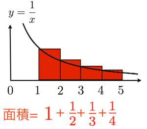 調和級数の証明