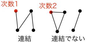 連結グラフとは