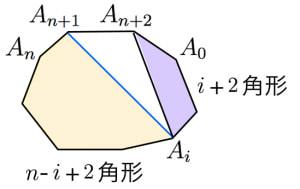 カタラン数と三角形分割