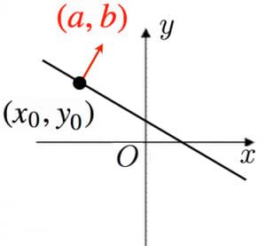 直線の方程式