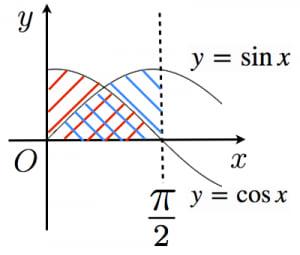 積分におけるsinとcosの対称性