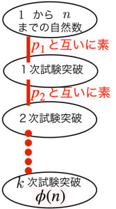 オイラーのファイ関数