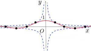 sinc関数のグラフ