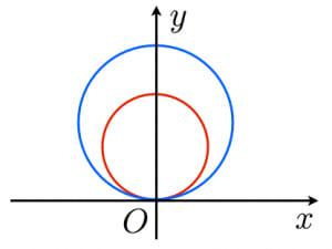 円の相似証明