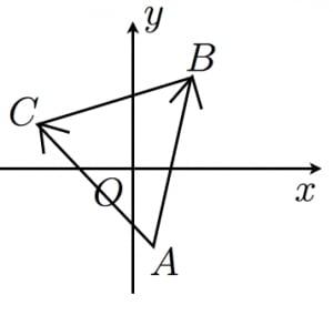 回転行列の例