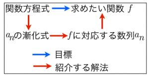 漸化式による解法
