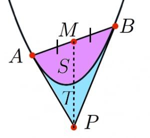 放物線における二本の接線